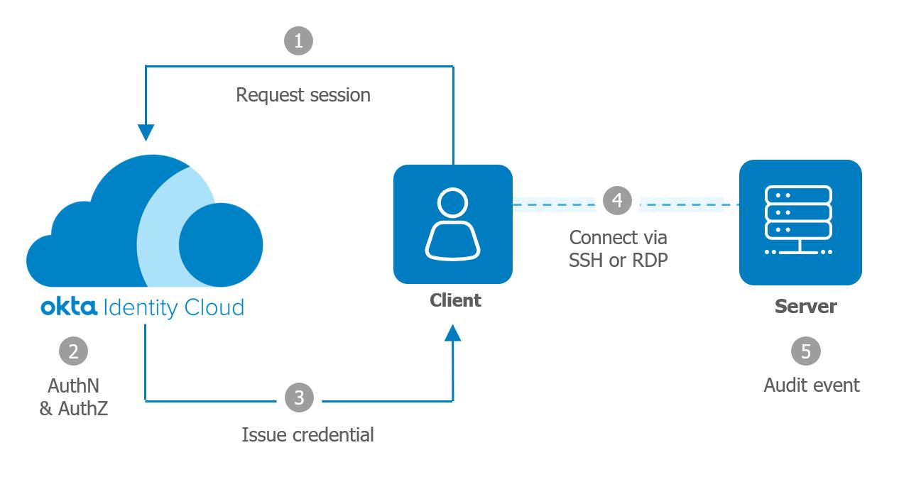 Advanced Server Access