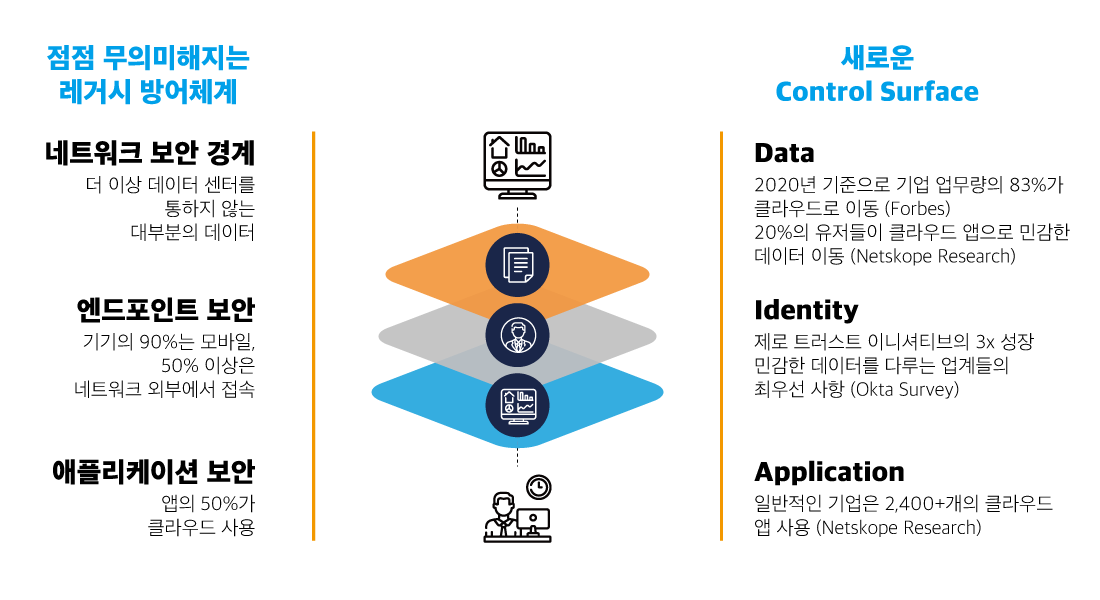 netskope service overview