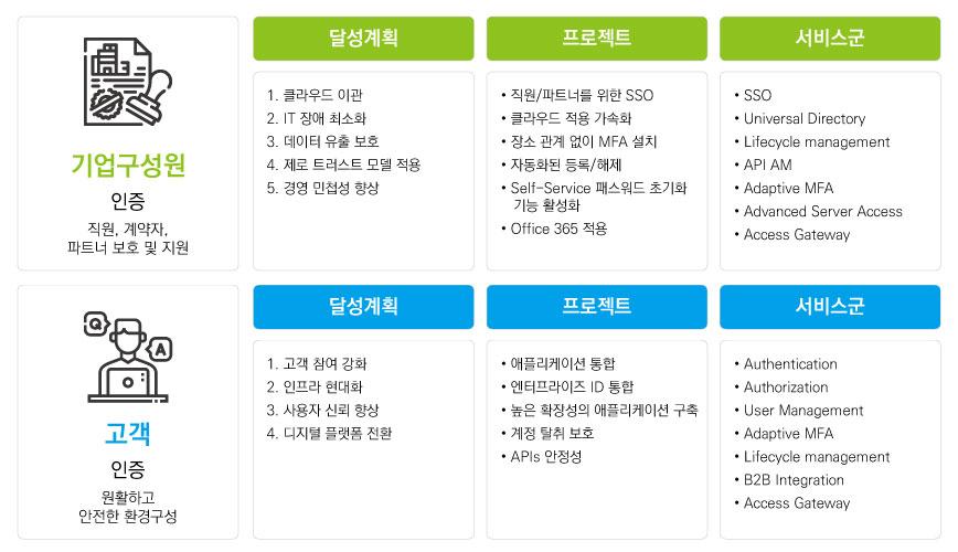 Okta All Service Feature